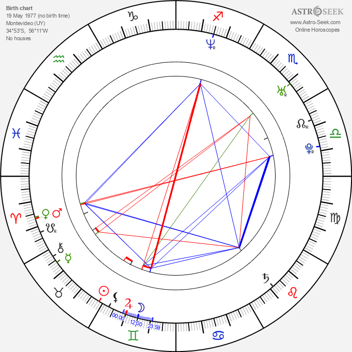 Natalia Oreiro - Astrology Natal Birth Chart