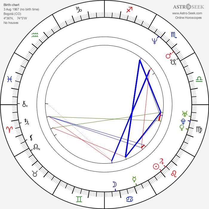 Natalia Ramírez - Astrology Natal Birth Chart