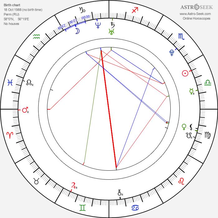 Natalia Shestakova - Astrology Natal Birth Chart