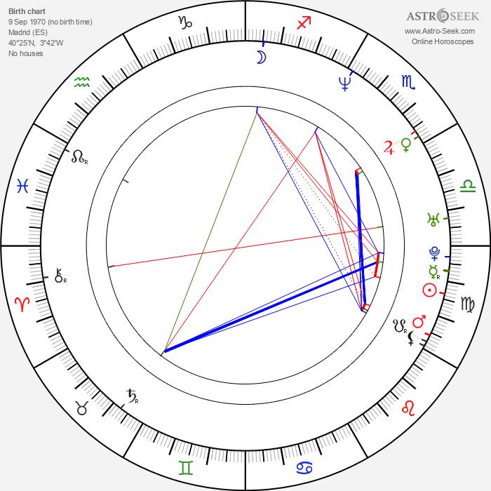 Natalia Streignard - Astrology Natal Birth Chart