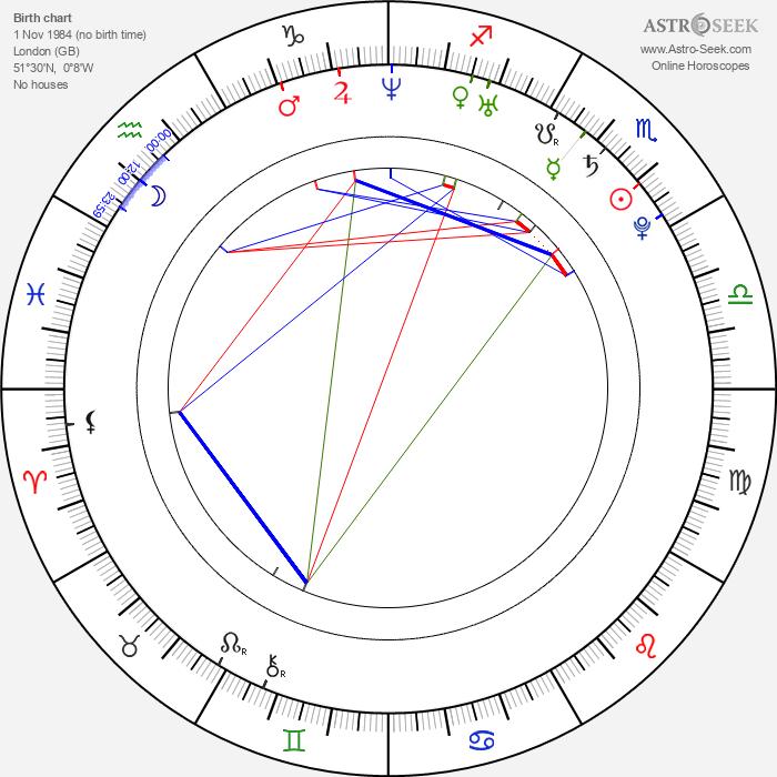 Natalia Tena - Astrology Natal Birth Chart