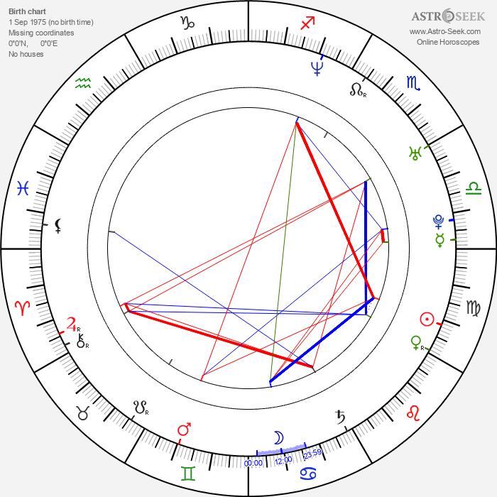 Natalie Bassingthwaighte - Astrology Natal Birth Chart