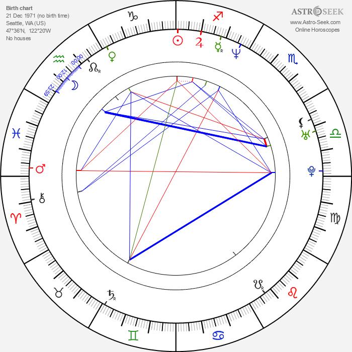 Natalie Grant - Astrology Natal Birth Chart