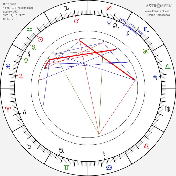 Natalie Imbruglia - Astrology Natal Birth Chart