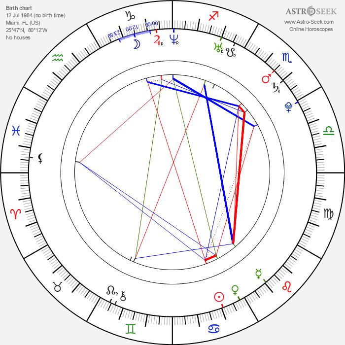 Natalie Martinez - Astrology Natal Birth Chart