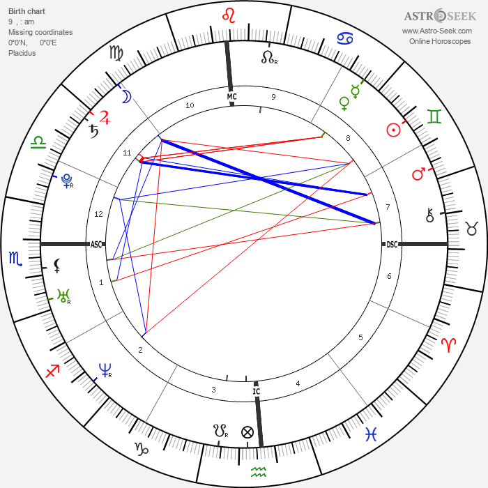 Natalie Portman - Astrology Natal Birth Chart
