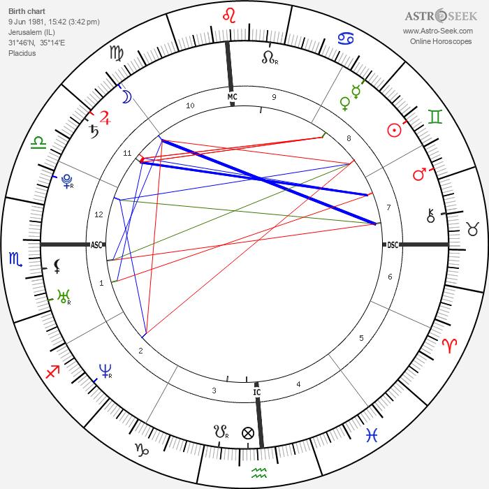 Natalie Portman - Astrology Natal Birth Chart