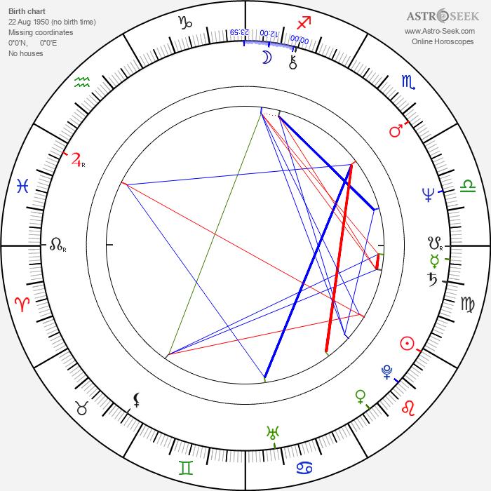 Natalija Jegorova - Astrology Natal Birth Chart