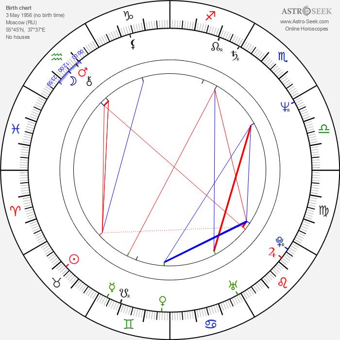 Natalya Andrejchenko - Astrology Natal Birth Chart