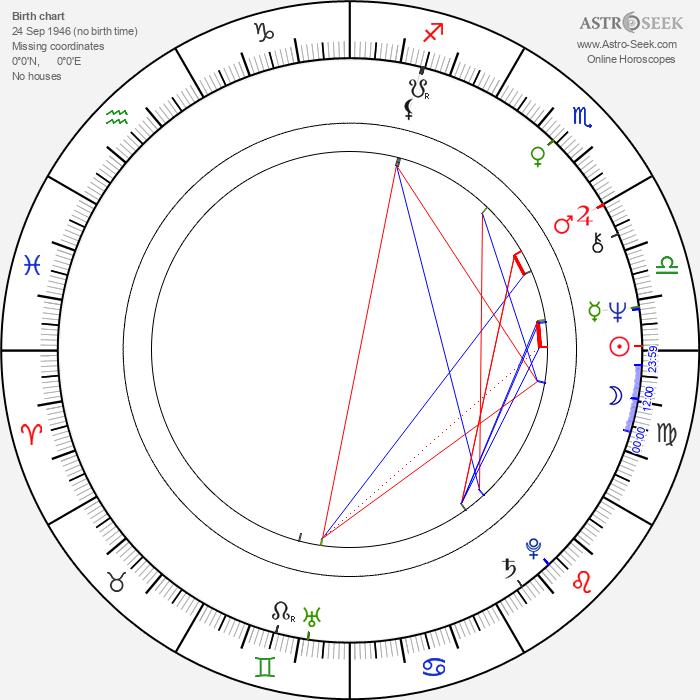 Natalya Arinbasarova - Astrology Natal Birth Chart