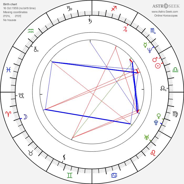 Natalya Batrak - Astrology Natal Birth Chart