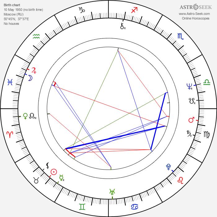 Natalya Bondarchuk - Astrology Natal Birth Chart