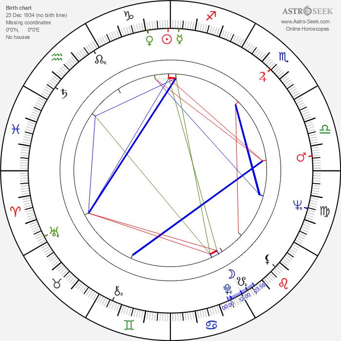 Natalya Fateeva - Astrology Natal Birth Chart