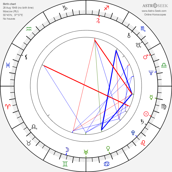Natalya Georgijevna Gundareva - Astrology Natal Birth Chart