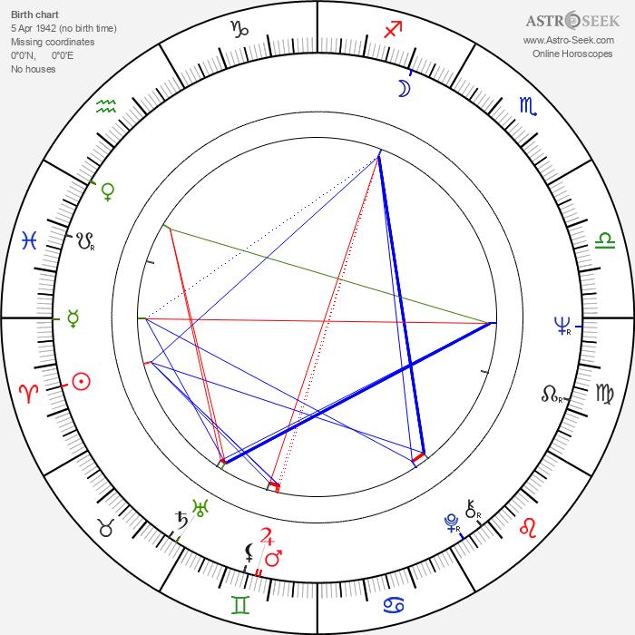 Natalya Golovanova - Astrology Natal Birth Chart