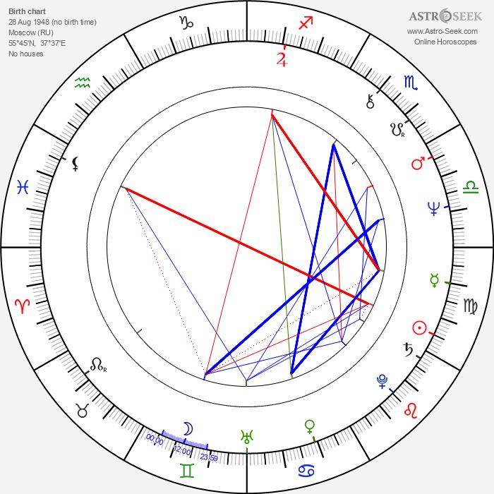 Natalya Gundareva - Astrology Natal Birth Chart