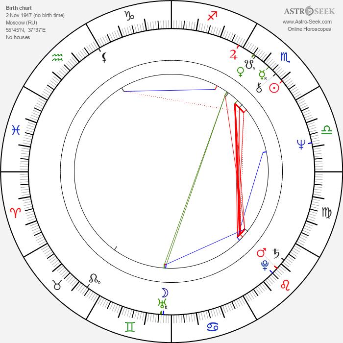 Natalya Gurzo - Astrology Natal Birth Chart