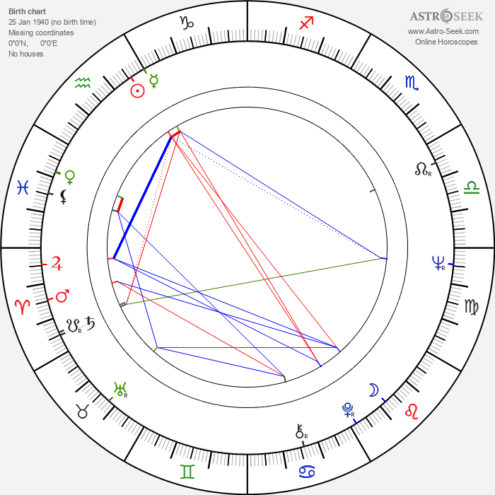 Natalya Khrennikova - Astrology Natal Birth Chart