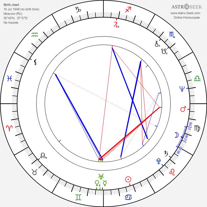 Natalya Sedykh - Astrology Natal Birth Chart