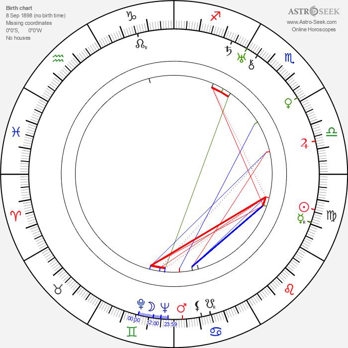 Natalya Uzhviy - Astrology Natal Birth Chart