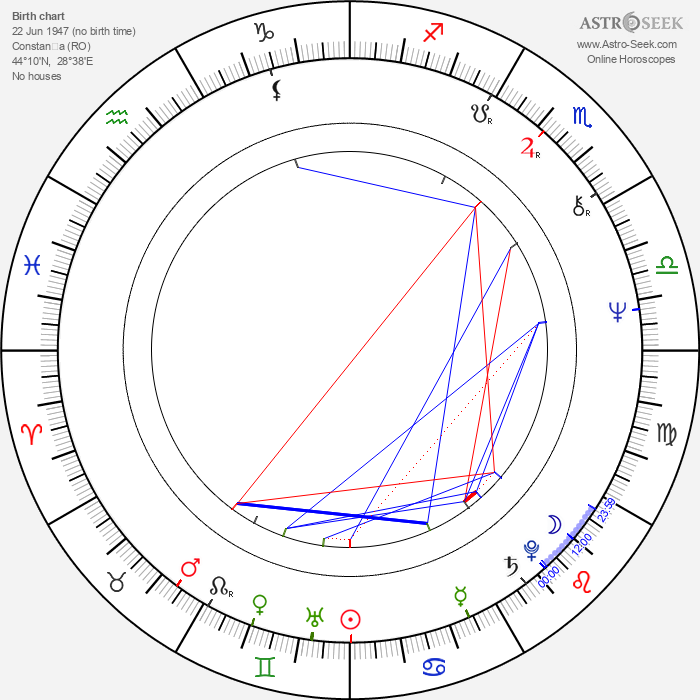 Natalya Varley - Astrology Natal Birth Chart