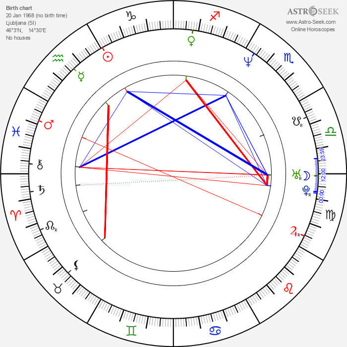 Nataša Burger - Astrology Natal Birth Chart