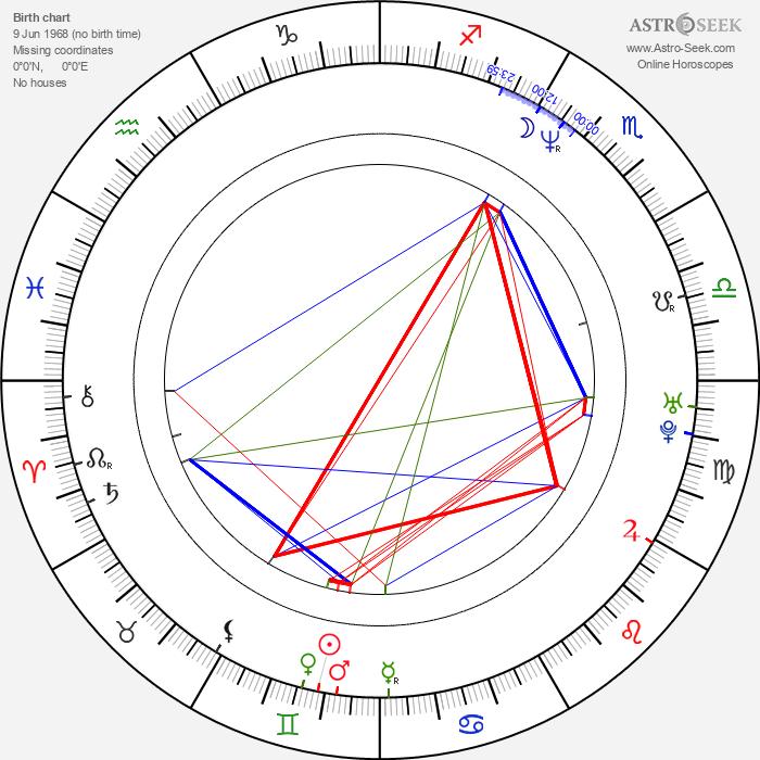 Natasa Dorcic - Astrology Natal Birth Chart