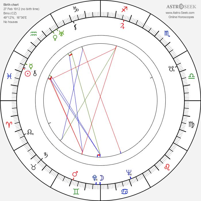 Nataša Gollová - Astrology Natal Birth Chart