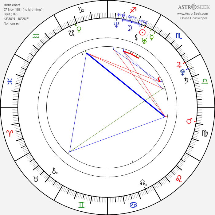 Natasa Janjic - Astrology Natal Birth Chart
