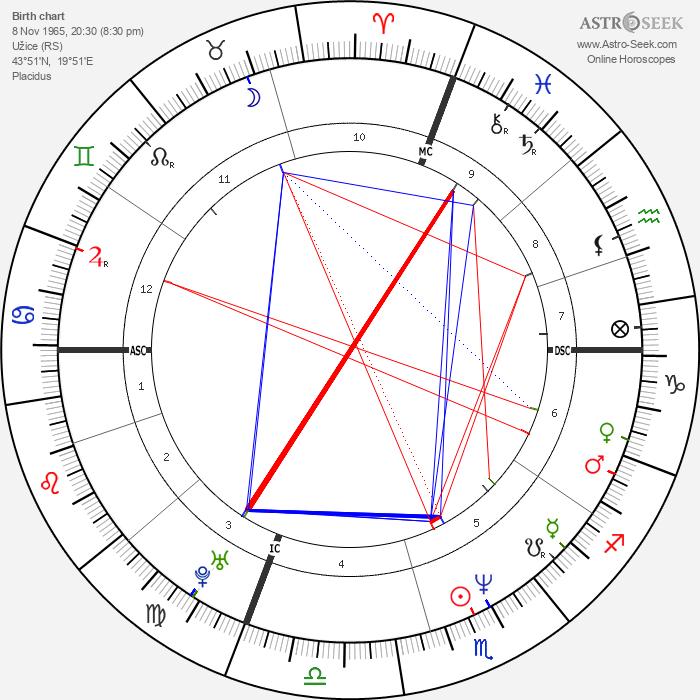 Natasa Micic - Astrology Natal Birth Chart