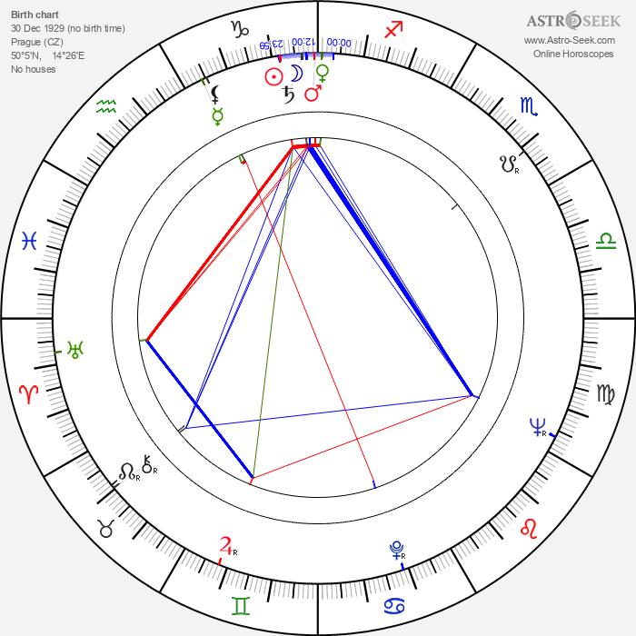 Nataša Tanská - Astrology Natal Birth Chart