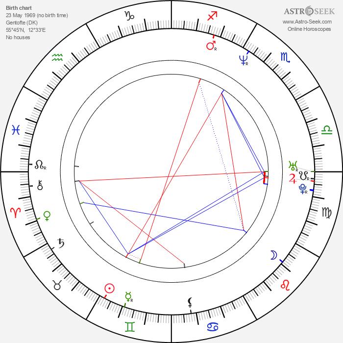 Natasha Arthy - Astrology Natal Birth Chart