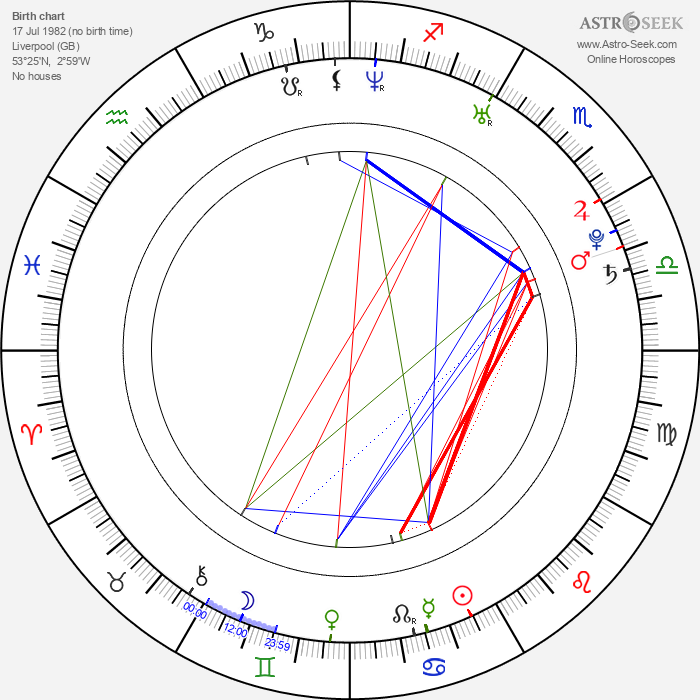 Natasha Hamilton - Astrology Natal Birth Chart