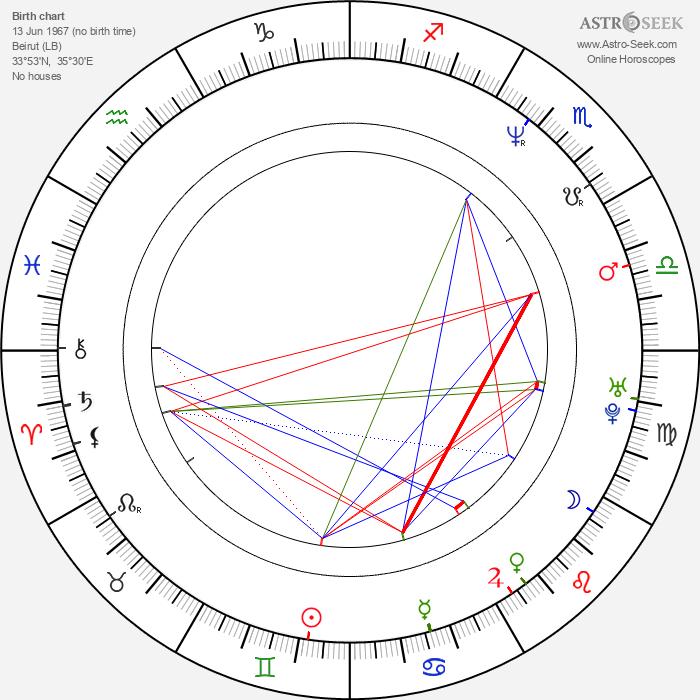Natasha Hovey - Astrology Natal Birth Chart