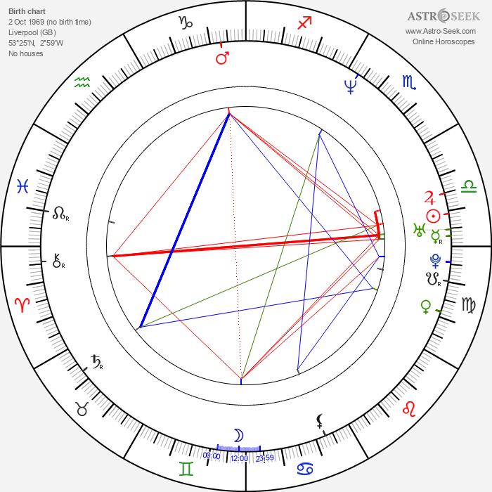 Natasha Little - Astrology Natal Birth Chart
