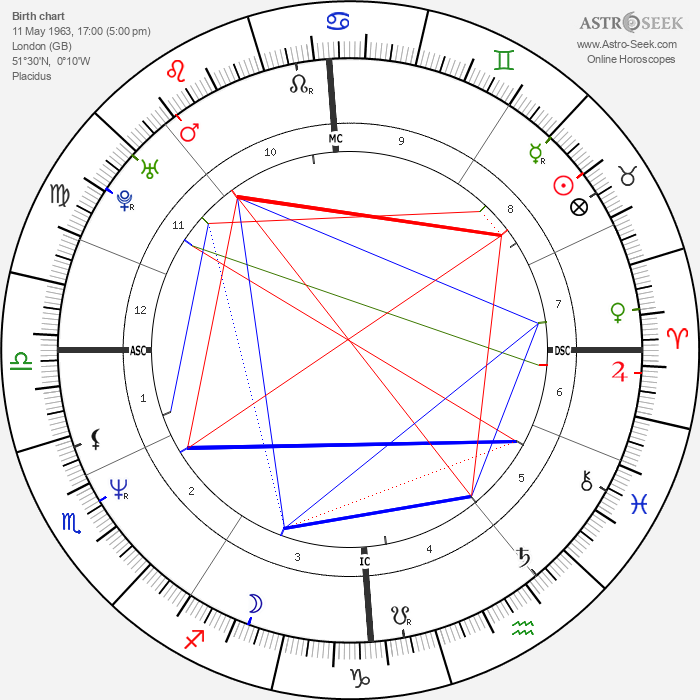 Natasha Richardson - Astrology Natal Birth Chart