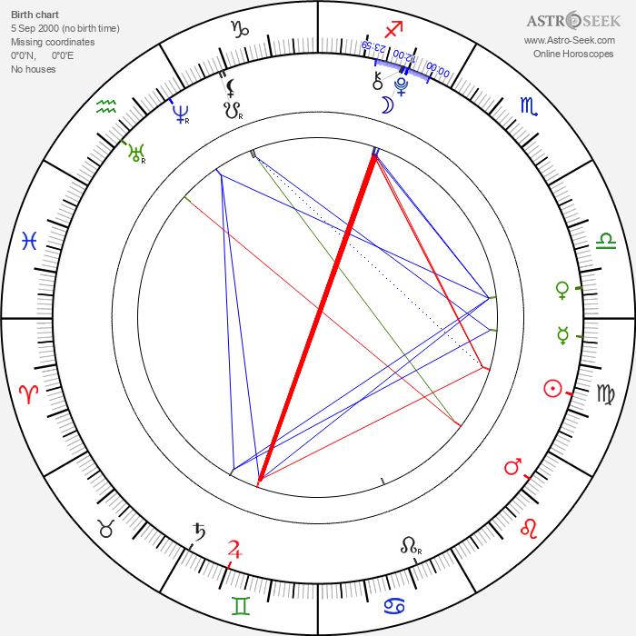 Natashya Hawley - Astrology Natal Birth Chart