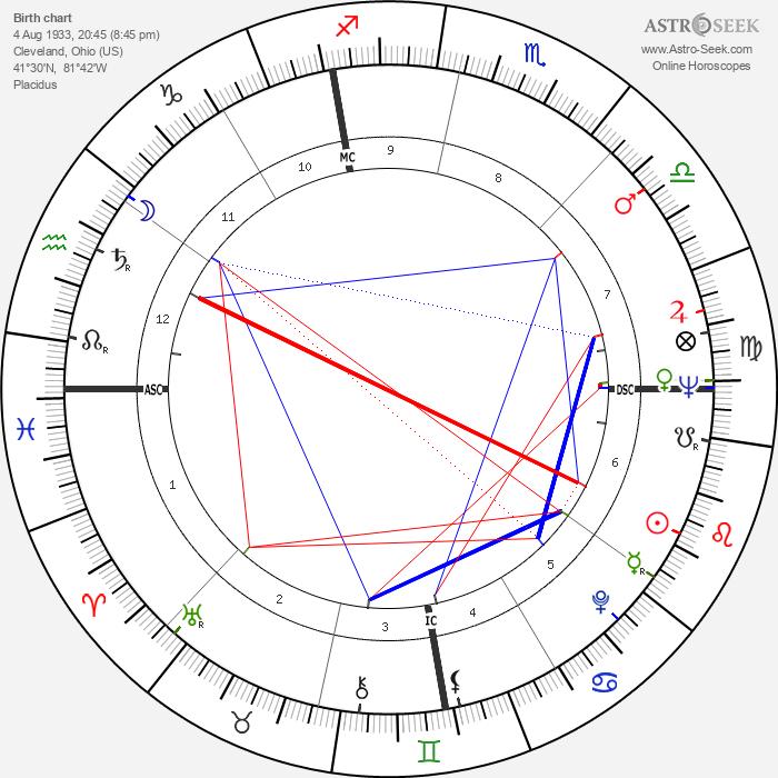 Nate Brooks - Astrology Natal Birth Chart