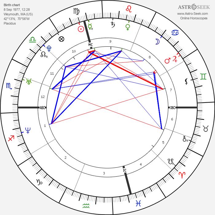 Nate Corddry - Astrology Natal Birth Chart