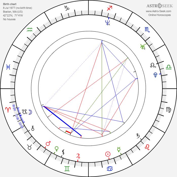 Nate Dushku - Astrology Natal Birth Chart
