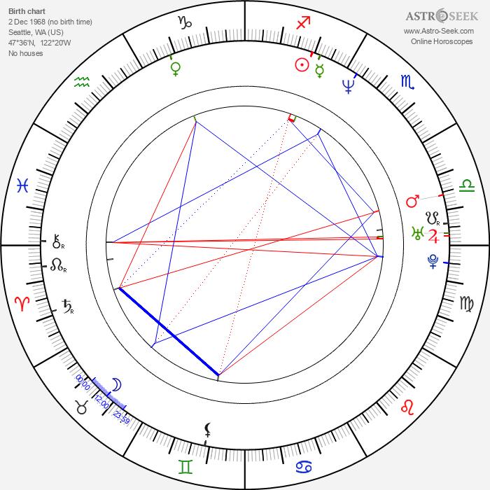 Nate Mendel - Astrology Natal Birth Chart