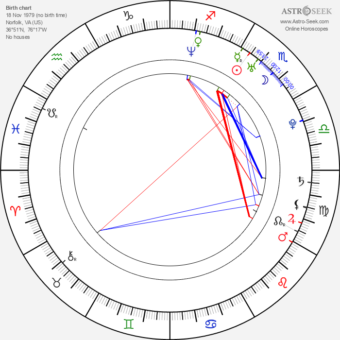 Nate Parker - Astrology Natal Birth Chart
