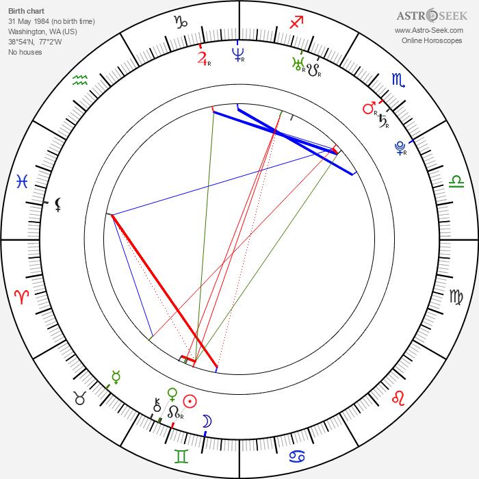 Nate Robinson - Astrology Natal Birth Chart
