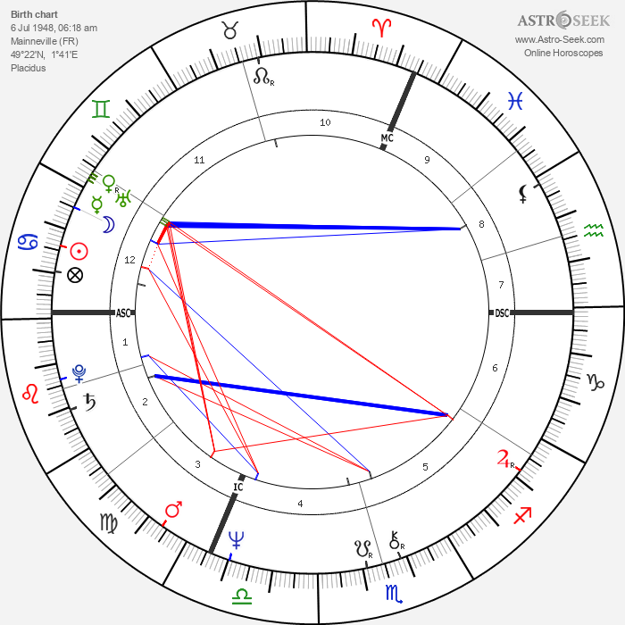 Nathalie Baye - Astrology Natal Birth Chart