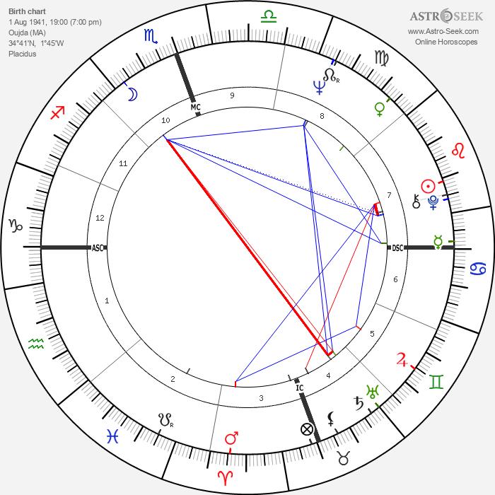 Nathalie Delon - Astrology Natal Birth Chart