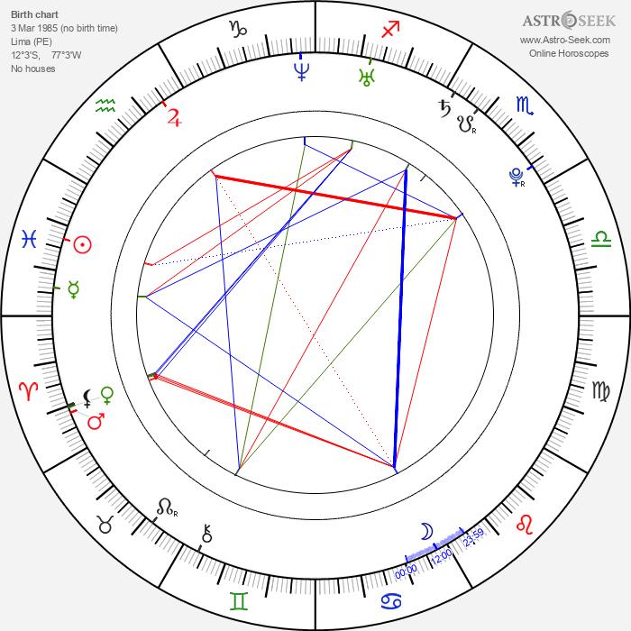 Nathalie Kelley - Astrology Natal Birth Chart