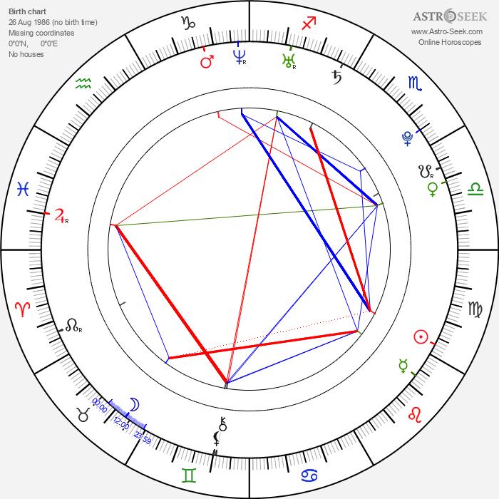 Nathalie Lunghi - Astrology Natal Birth Chart