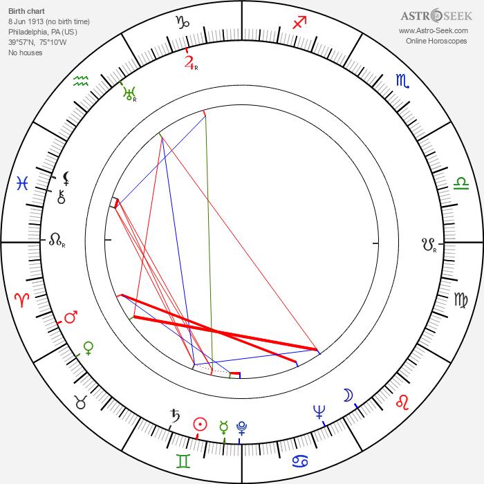 Nathalien Richard Nash - Astrology Natal Birth Chart