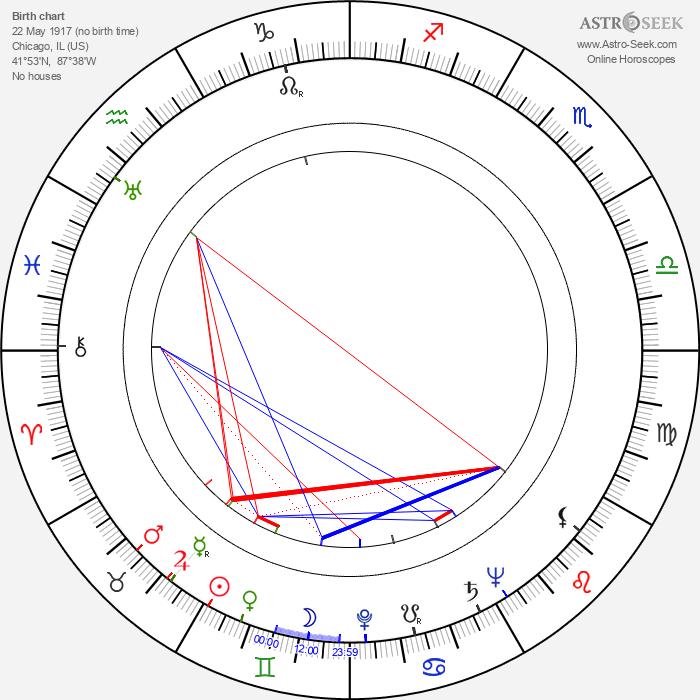 Nathan Davis - Astrology Natal Birth Chart