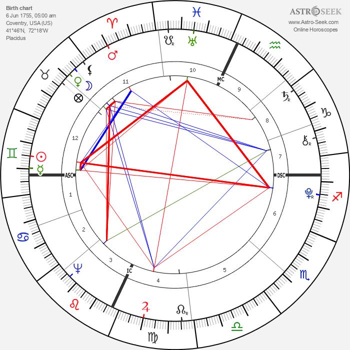Nathan Hale - Astrology Natal Birth Chart
